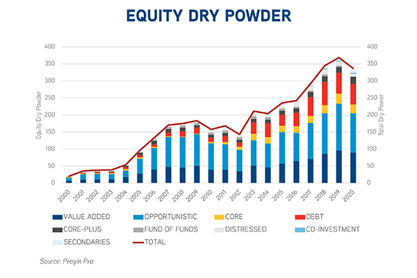 Equity Dry Powder Chart_600 px