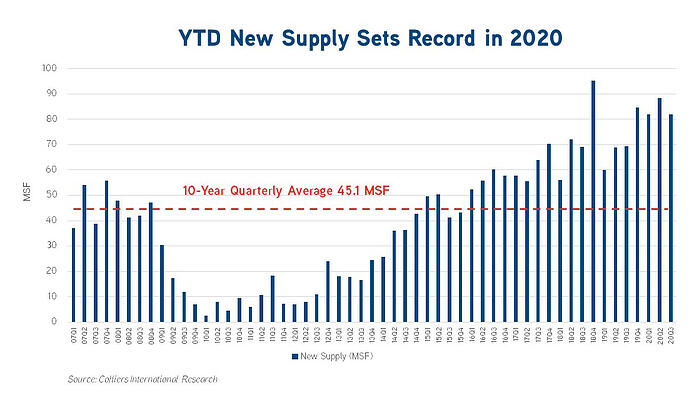 New Supply Slide_3Q20
