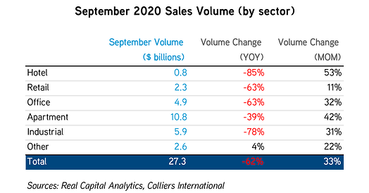 Sept 2020 Sales Volume