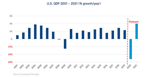 US GDP 2001-2021_% growth