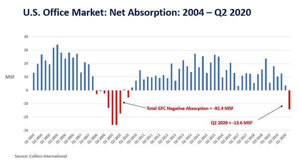 US Market Absorption_2004 to Q2 2020