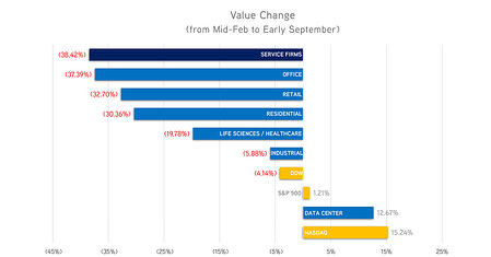 Value Change_Feb to Sep_social