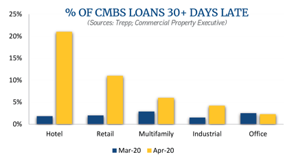 % of CMBS Loans_graph
