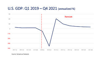 U.S. GDP Forecasts-Q1 19-Q4 21 _2000px