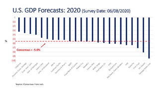 U.S. GDP Forecasts-2020_2000px